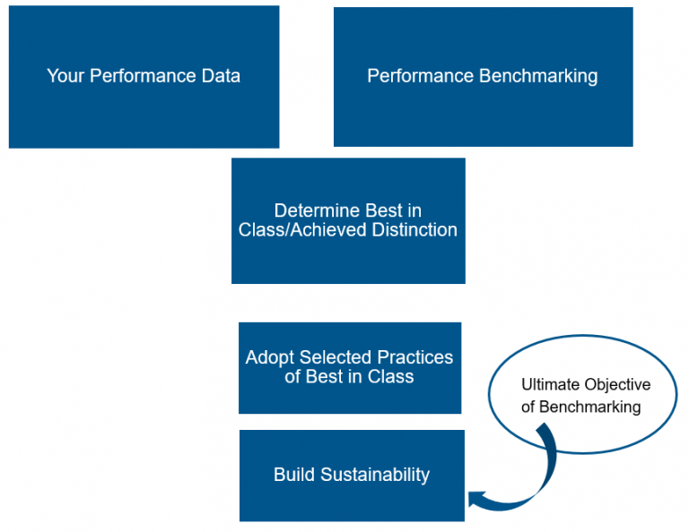 benchmarking process