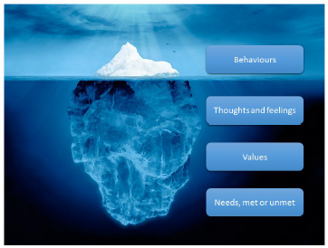 behaviors, thoughts and feelings, values, needs met or un-met iceberge image