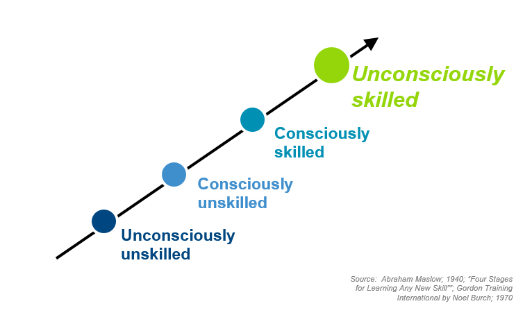 Phases of skill development