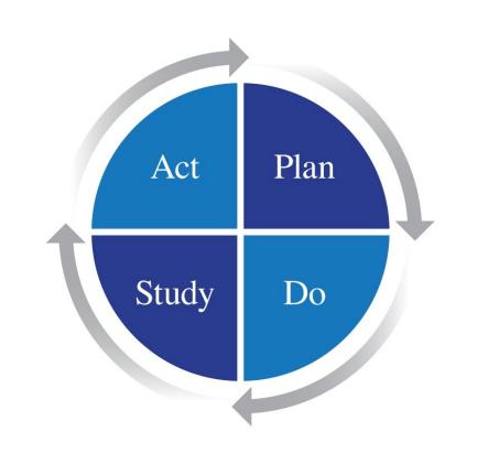 PDSA Model (Plan, Do, Study, Act)