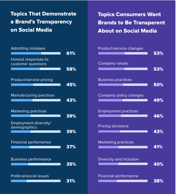 Sprout Social research findings on a brand's transparency on social media, and the topics consumers want brands to be transparent about on social media.