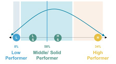 A photo of a bell curve depicting staff performance. It starts with low performers, about 8% of the staff, then low solid and high solid performers which makes up the middle/solid performer category with 58% and finally the high performers at 34%.